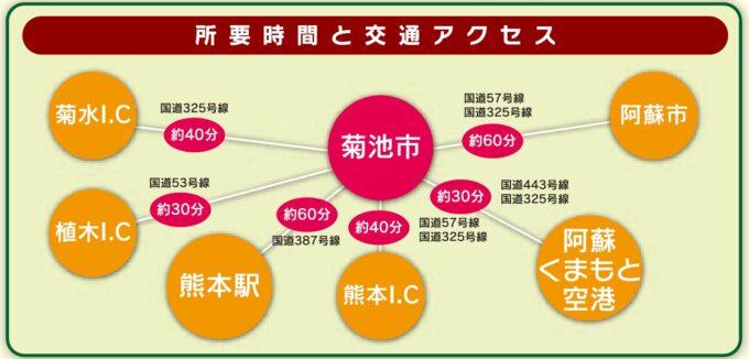 熊本県菊池市への交通アクセス
